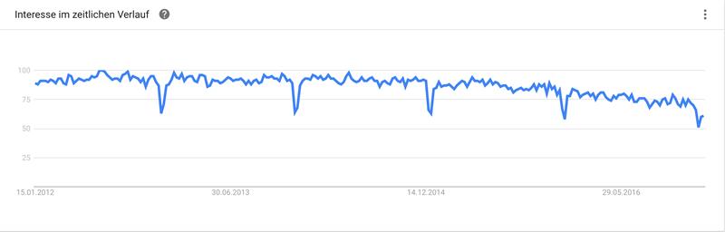 magento-google-trend